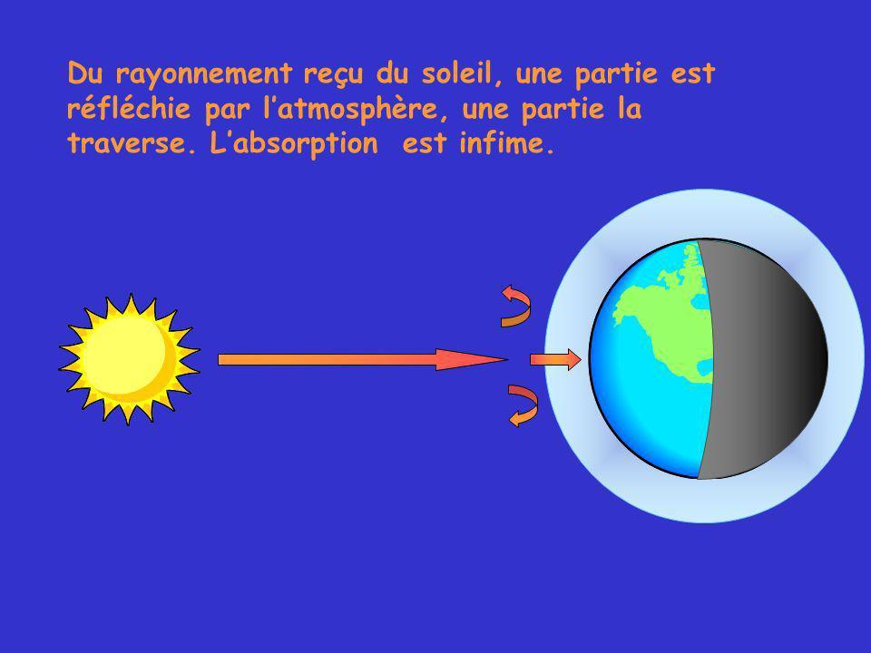 Du rayonnement reçu du soleil, une partie est réfléchie par latmosphère, une partie la traverse.