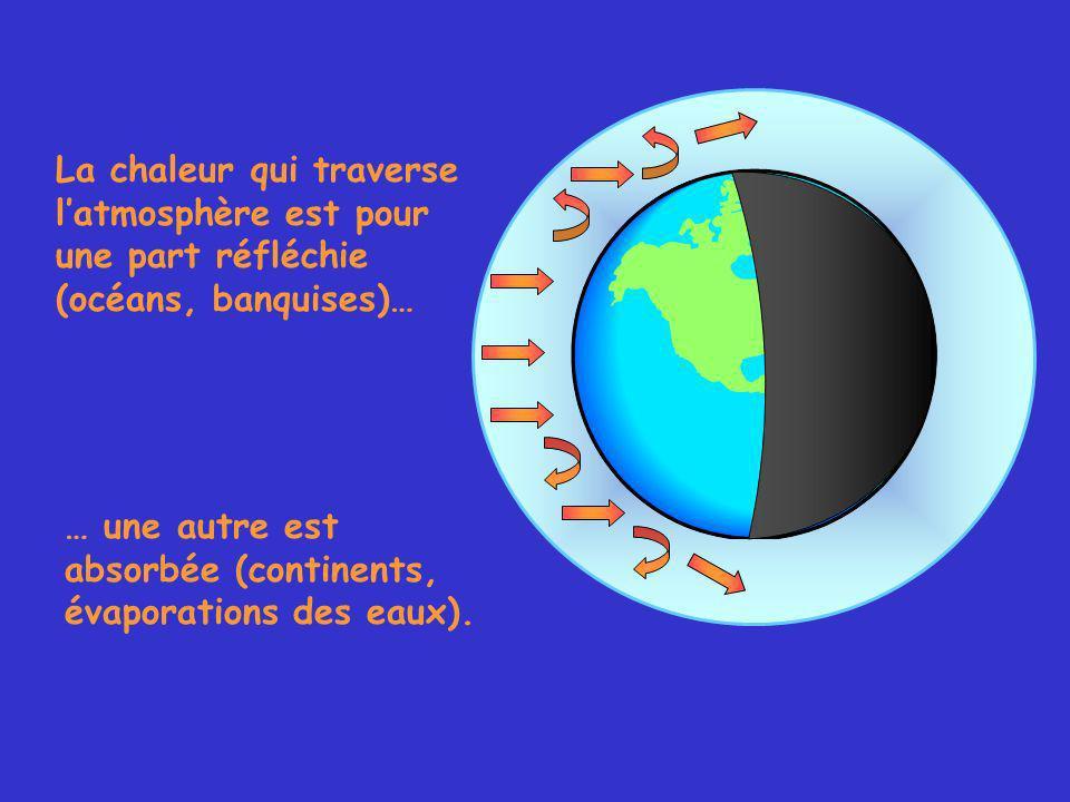 La chaleur qui traverse latmosphère est pour une part réfléchie (océans, banquises)… … une autre est absorbée (continents, évaporations des eaux).