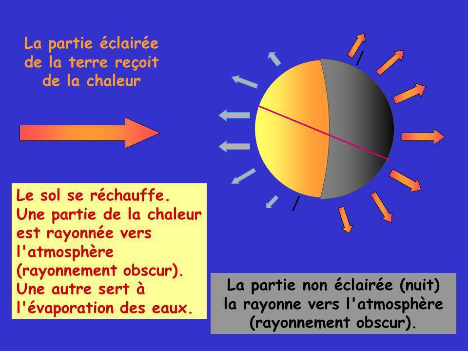 La partie éclairée de la terre reçoit de la chaleur La partie non éclairée (nuit) la rayonne vers l atmosphère (rayonnement obscur).
