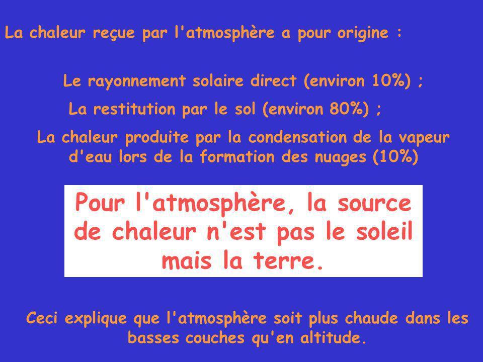 La chaleur reçue par l atmosphère a pour origine : Le rayonnement solaire direct (environ 10%) ; La restitution par le sol (environ 80%) ; La chaleur produite par la condensation de la vapeur d eau lors de la formation des nuages (10%) Pour l atmosphère, la source de chaleur n est pas le soleil mais la terre.