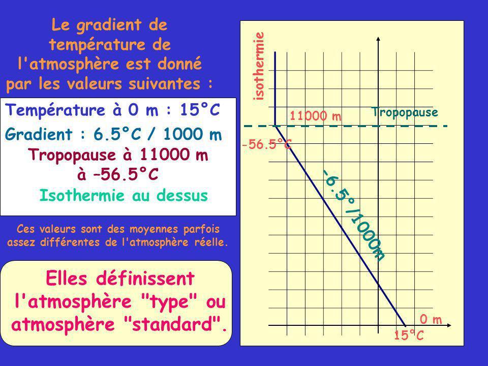 Le gradient de température de l atmosphère est donné par les valeurs suivantes : 0 m 15°C Température à 0 m : 15°C 11000 m -56.5°C Tropopause Tropopause à 11000 m à –56.5°C isothermie Isothermie au dessus Ces valeurs sont des moyennes parfois assez différentes de l atmosphère réelle.