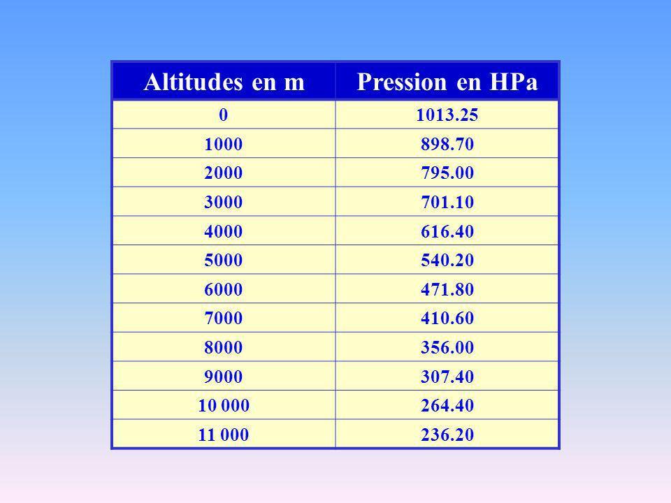 Altitudes en mPression en HPa 01013.25 1000898.70 2000795.00 3000701.10 4000616.40 5000540.20 6000471.80 7000410.60 8000356.00 9000307.40 10 000264.40 11 000236.20