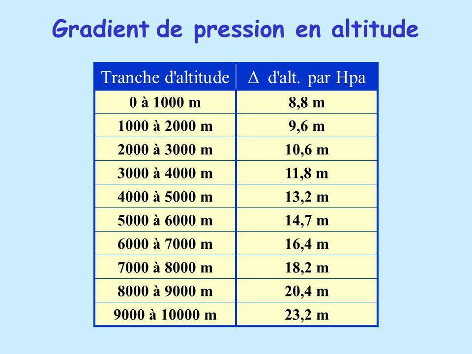 Tranche d altitudeΔ d alt.