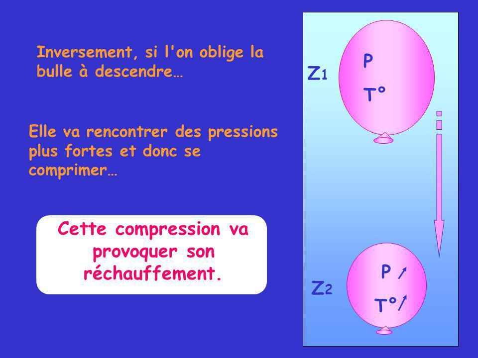 P T° Z1Z1 Z2Z2 P T° Inversement, si l on oblige la bulle à descendre… Elle va rencontrer des pressions plus fortes et donc se comprimer… Cette compression va provoquer son réchauffement.