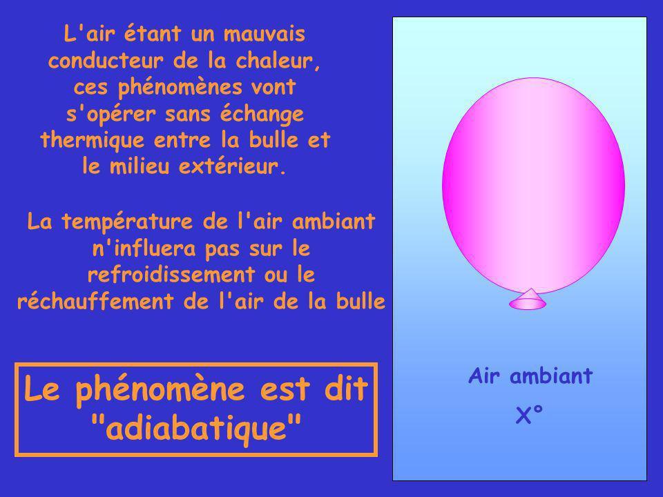 Air ambiant X° L air étant un mauvais conducteur de la chaleur, ces phénomènes vont s opérer sans échange thermique entre la bulle et le milieu extérieur.