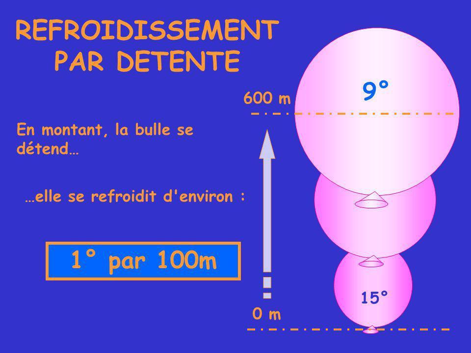 15° REFROIDISSEMENT PAR DETENTE 9° En montant, la bulle se détend… …elle se refroidit d environ : 1° par 100m 0 m 600 m