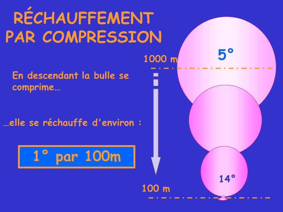 5° 100 m 1000 m RÉCHAUFFEMENT PAR COMPRESSION En descendant la bulle se comprime… …elle se réchauffe d environ : 1° par 100m 14°