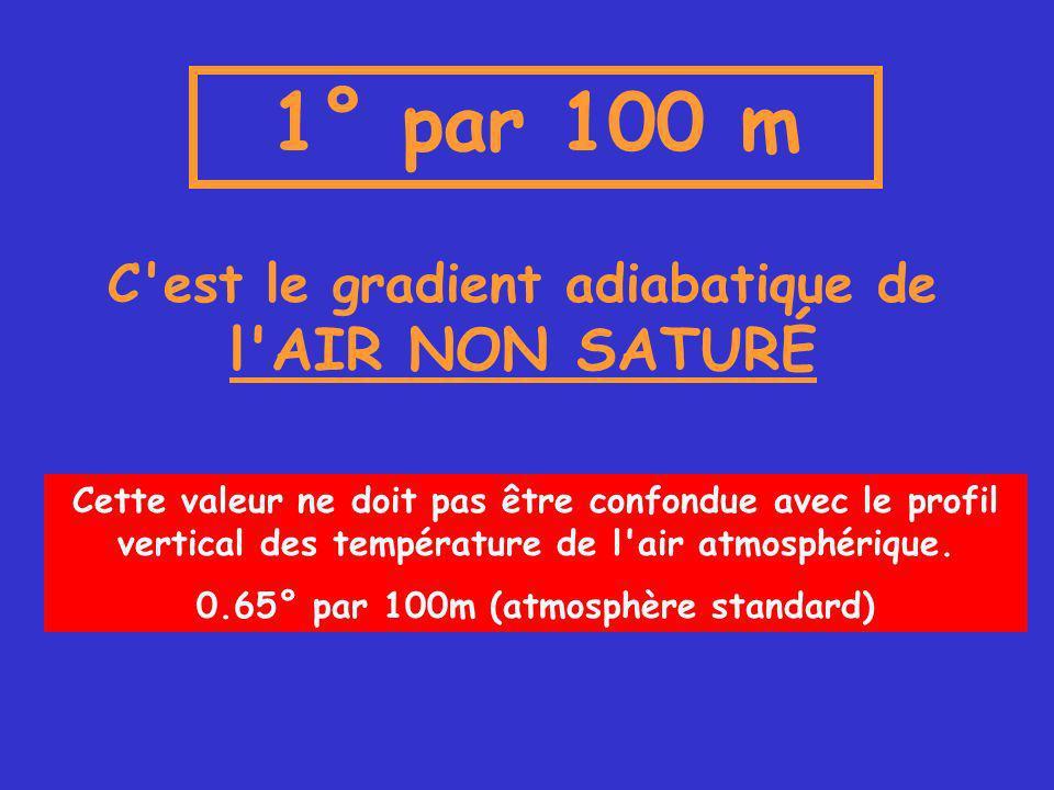 1° par 100 m C est le gradient adiabatique de l AIR NON SATURÉ Cette valeur ne doit pas être confondue avec le profil vertical des température de l air atmosphérique.