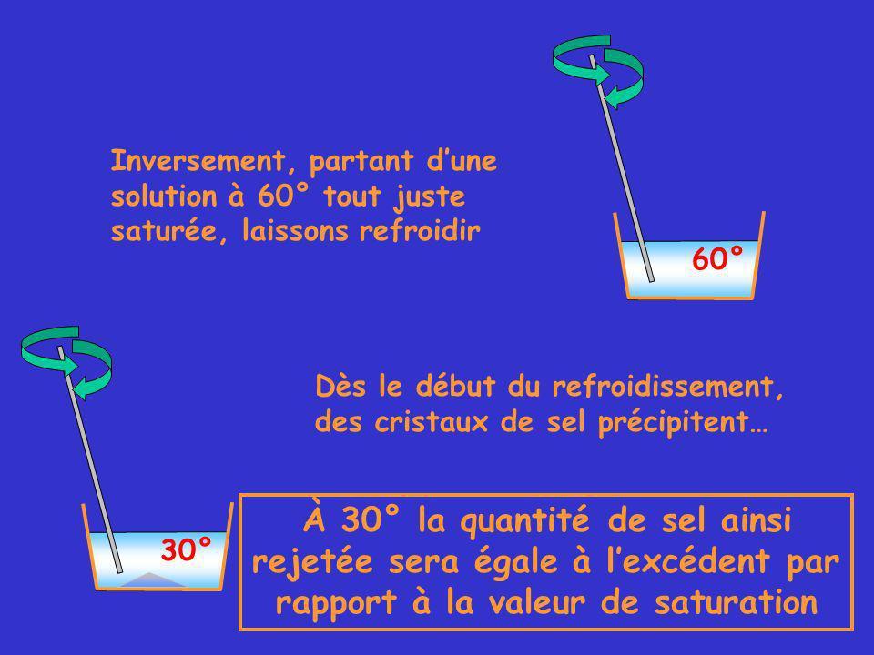 60° Inversement, partant dune solution à 60° tout juste saturée, laissons refroidir 30° Dès le début du refroidissement, des cristaux de sel précipitent… À 30° la quantité de sel ainsi rejetée sera égale à lexcédent par rapport à la valeur de saturation