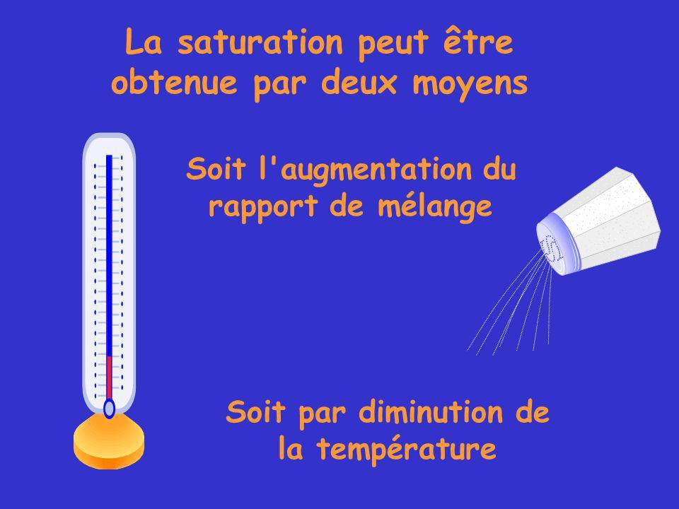 La saturation peut être obtenue par deux moyens Soit l augmentation du rapport de mélange Soit par diminution de la température