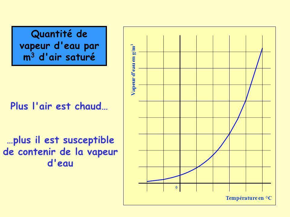 0 Température en °C Vapeur d eau en g/m 3 Quantité de vapeur d eau par m 3 d air saturé Plus l air est chaud… …plus il est susceptible de contenir de la vapeur d eau