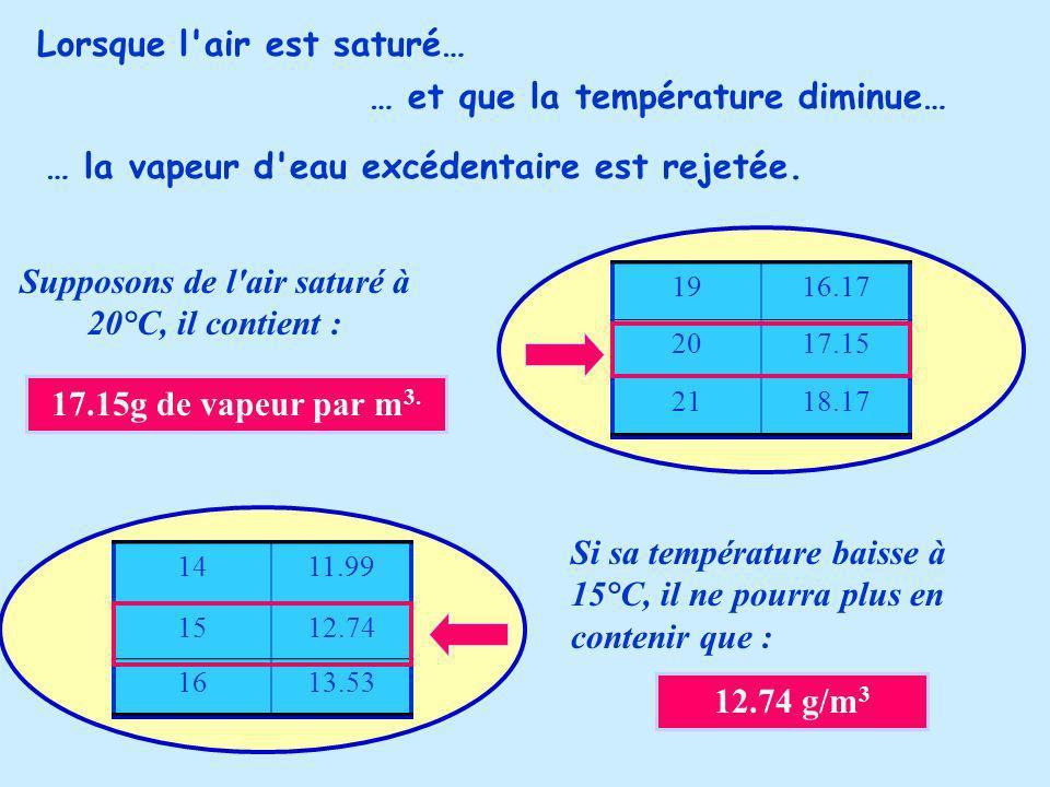 Lorsque l air est saturé… … et que la température diminue… … la vapeur d eau excédentaire est rejetée.