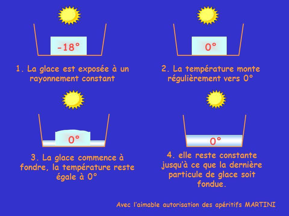 -18° 0° 1. La glace est exposée à un rayonnement constant 2.