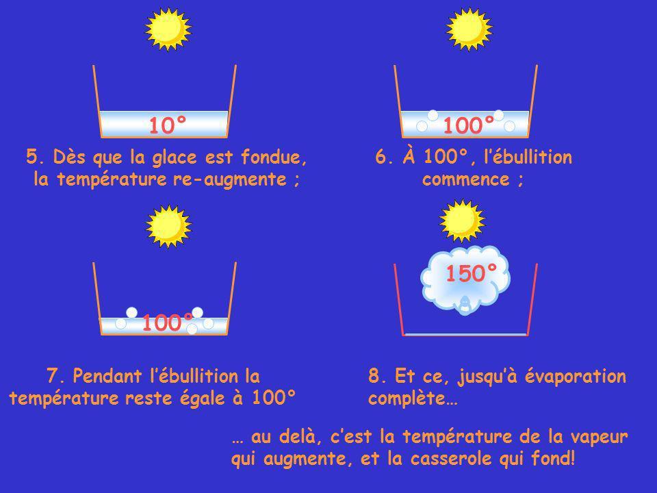 10° 5. Dès que la glace est fondue, la température re-augmente ; 6.