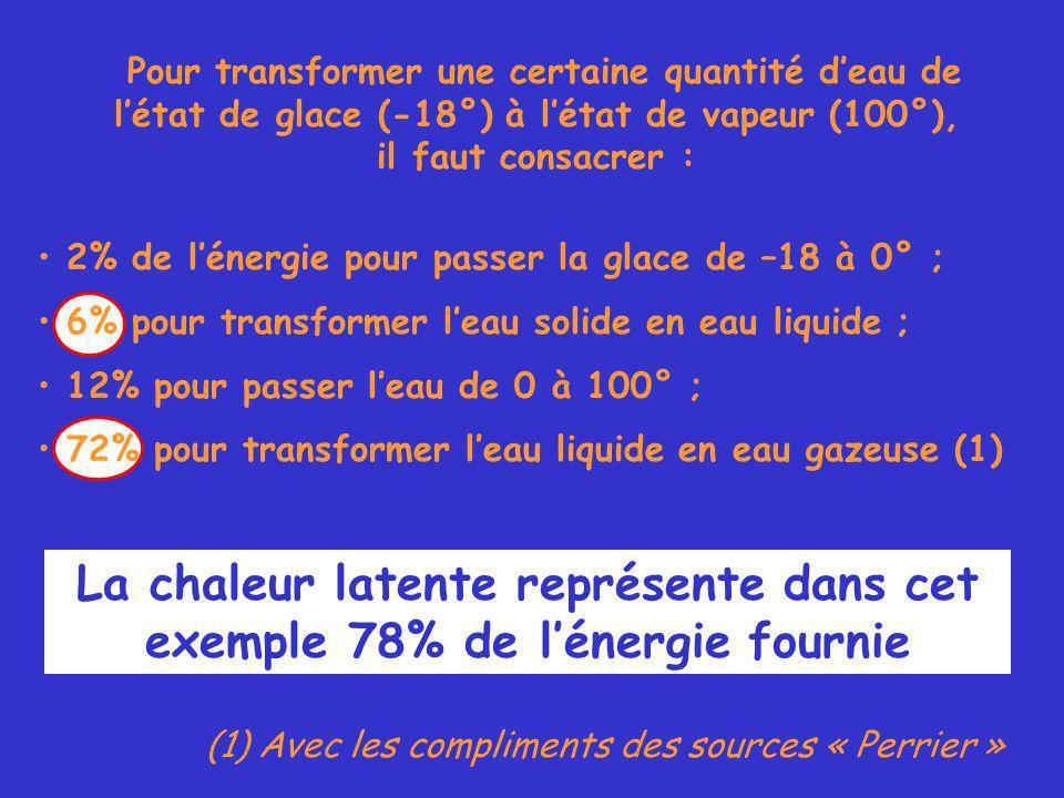 Pour transformer une certaine quantité deau de létat de glace (-18°) à létat de vapeur (100°), il faut consacrer : 2% de lénergie pour passer la glace de –18 à 0° ; 6% pour transformer leau solide en eau liquide ; 12% pour passer leau de 0 à 100° ; 72% pour transformer leau liquide en eau gazeuse (1) (1) Avec les compliments des sources « Perrier » La chaleur latente représente dans cet exemple 78% de lénergie fournie