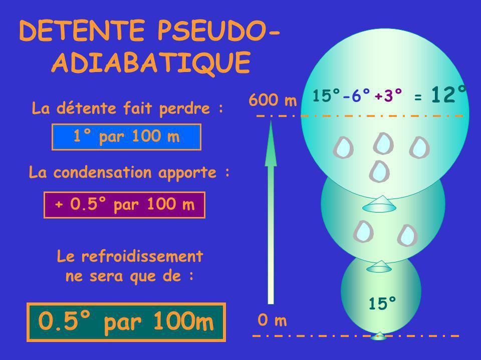 DETENTE PSEUDO- ADIABATIQUE 15° La condensation apporte : 0.5° par 100m La détente fait perdre : 1° par 100 m + 0.5° par 100 m Le refroidissement ne sera que de : 15°-6°+3° = 12° 0 m 600 m