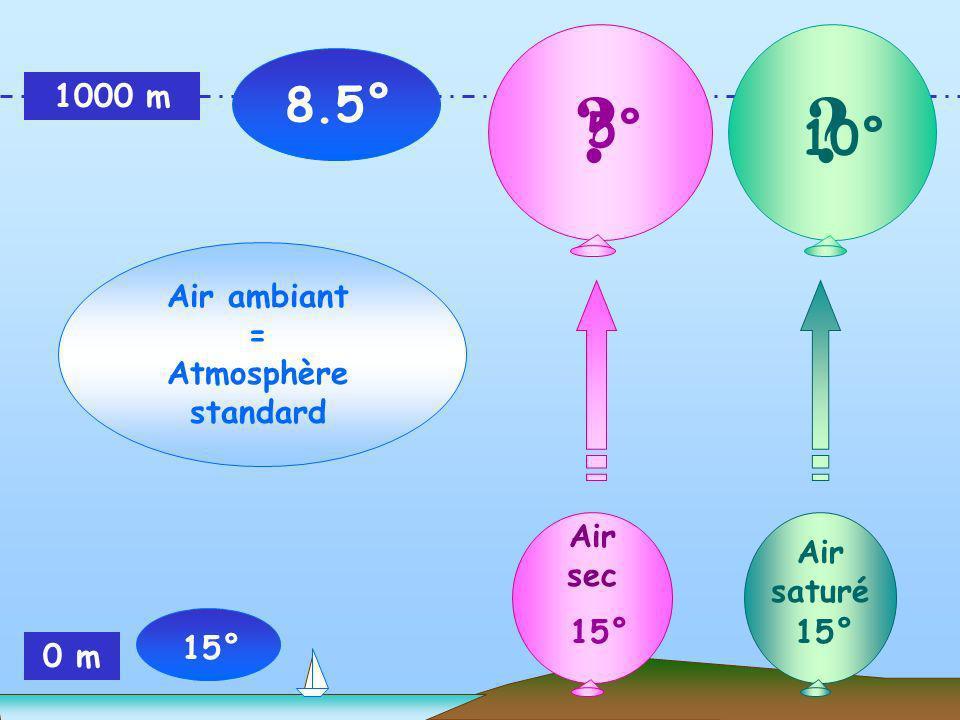 1000 m 0 m 5° Air ambiant = Atmosphère standard 8.5° 15° 10° Air sec 15° Air saturé