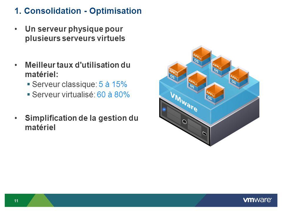 1. Consolidation - Optimisation Un serveur physique pour plusieurs serveurs virtuels Meilleur taux d'utilisation du matériel: Serveur classique: 5 à 1