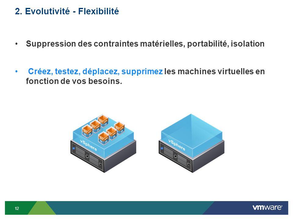 2. Evolutivité - Flexibilité Suppression des contraintes matérielles, portabilité, isolation Créez, testez, déplacez, supprimez les machines virtuelle