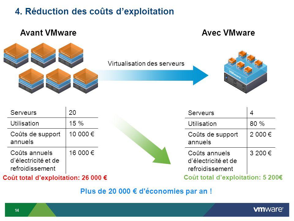 4. Réduction des coûts dexploitation 14 Serveurs20 Utilisation15 % Coûts de support annuels 10 000 Coûts annuels délectricité et de refroidissement 16
