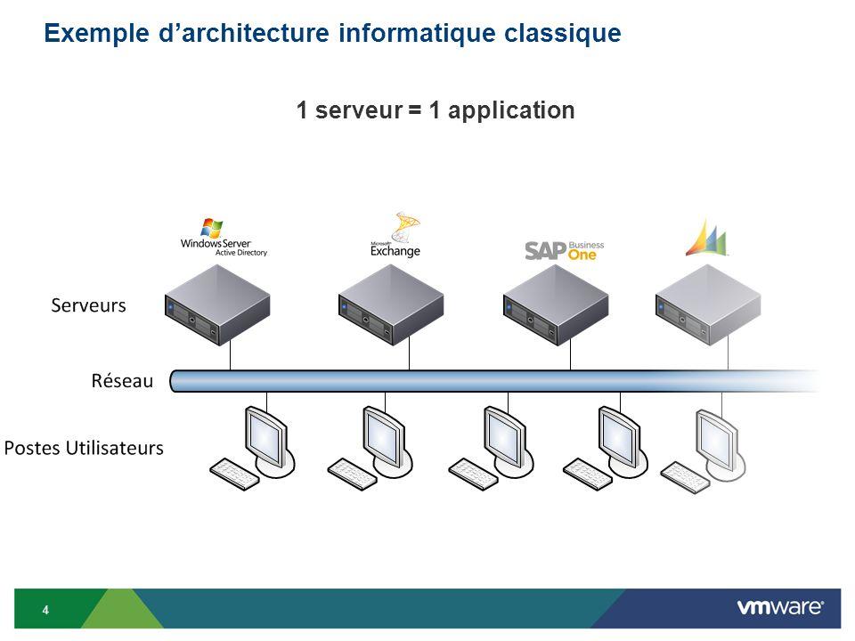 Exemple darchitecture informatique classique 1 serveur = 1 application 4