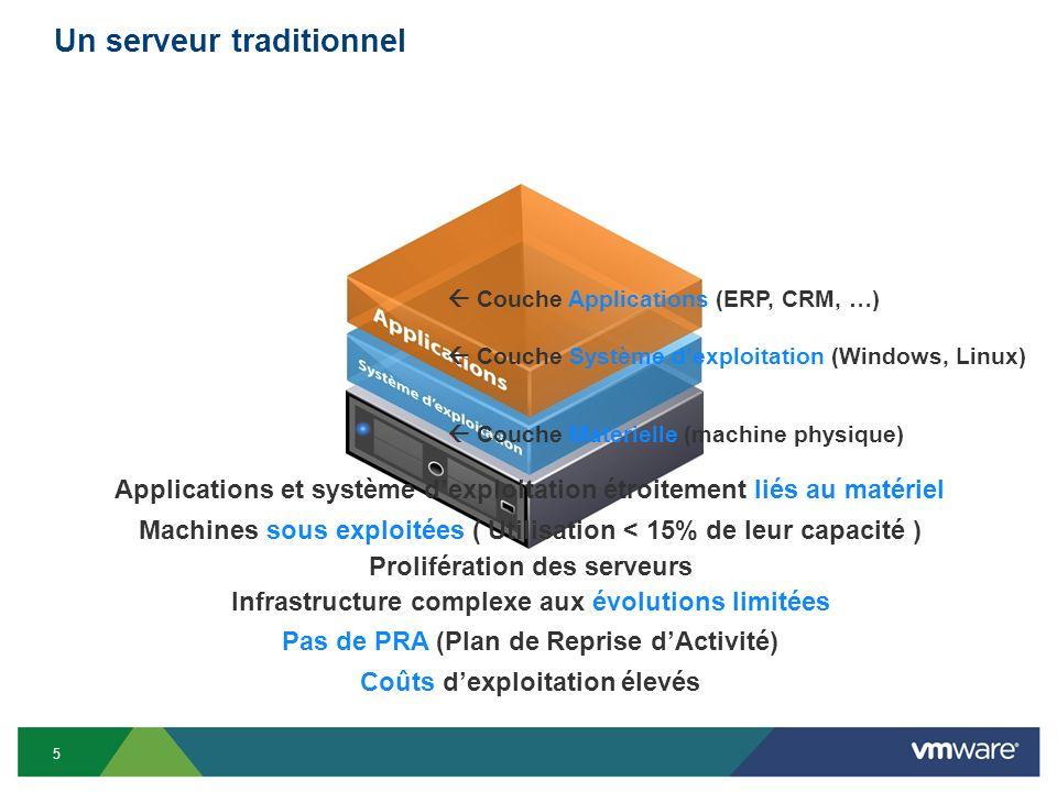 Les serveurs ont besoin de… 6 Espace Energie Refroidissement Installation Gestion Support Configuration