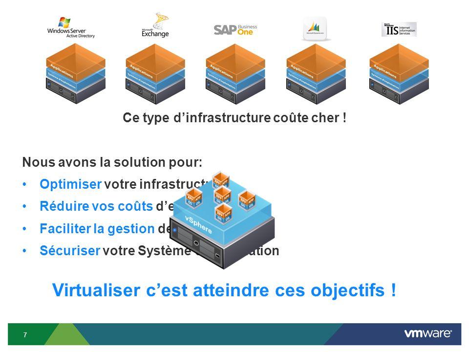 Un serveur virtualisé 8 Hyperviseur (Virtualisation) Machine physique (Hôte) Machines Virtuelles (VM) : Système dExploitation (OS) + Applications (ERP, CRM, …) = 1 ancien serveur physique Un serveur virtualisé peut donc contenir plusieurs serveurs physiques transformés en machines virtuelles