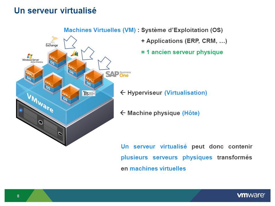 9 Exemple darchitecture informatique virtualisée 1 serveur virtualisé = 6 anciens serveurs physiques 9
