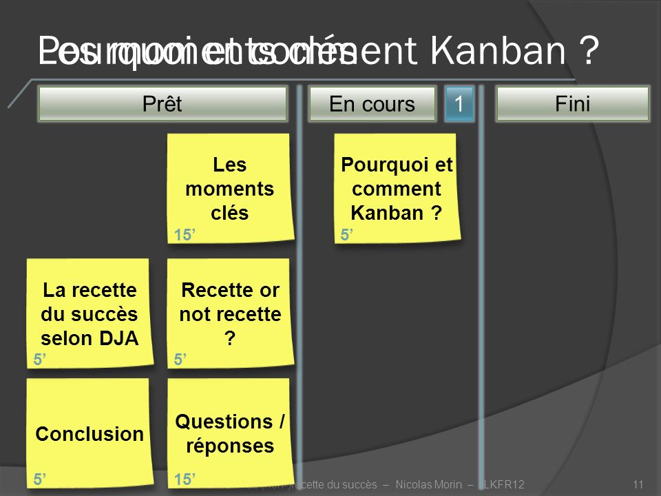 Les moments clés 19/10/201211 Prêt1 Pourquoi et comment Kanban .