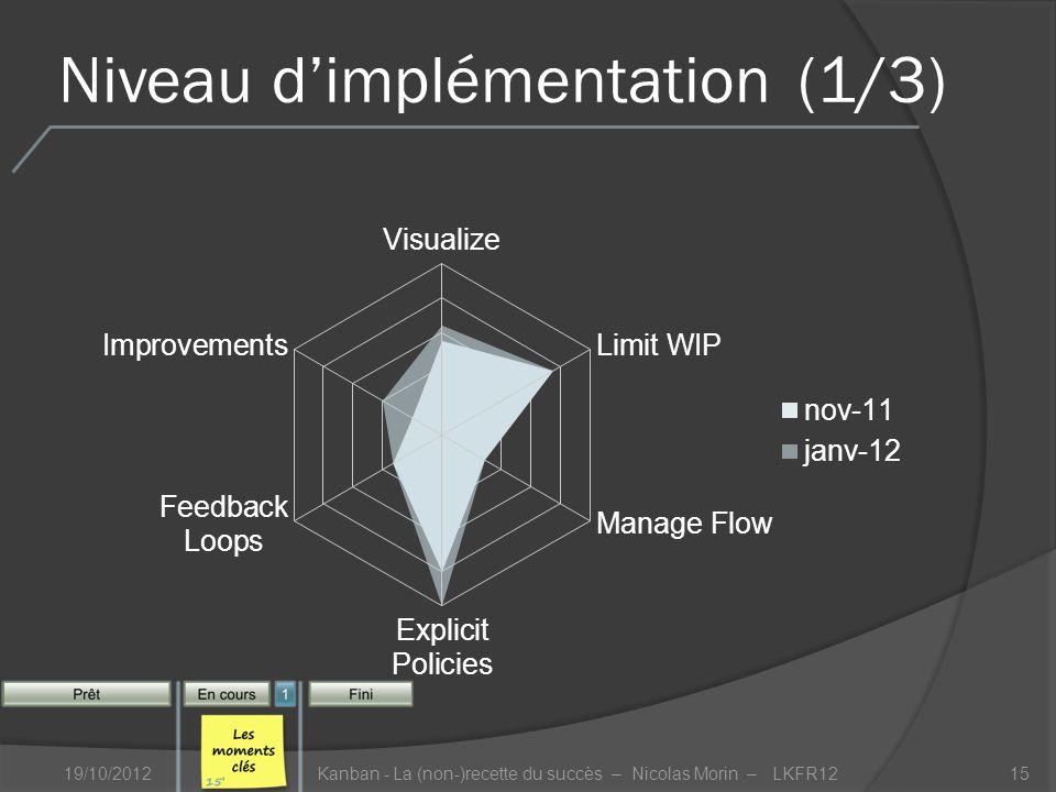 Niveau dimplémentation(1/3) 19/10/2012Kanban - La (non-)recette du succès – Nicolas Morin – LKFR1215