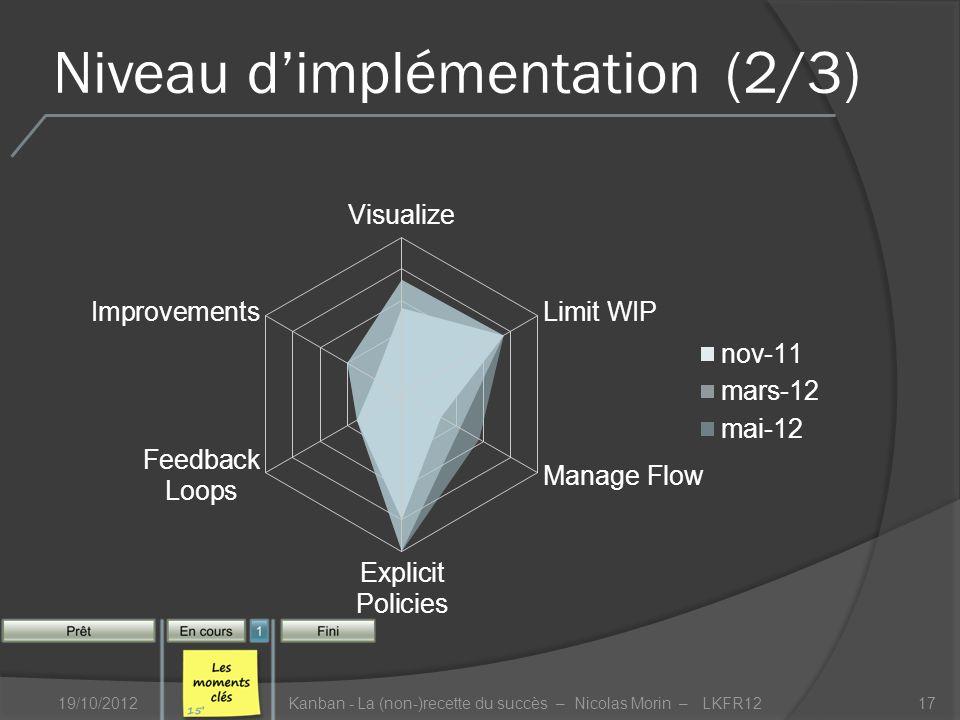 Niveau dimplémentation(2/3) 19/10/2012Kanban - La (non-)recette du succès – Nicolas Morin – LKFR1217