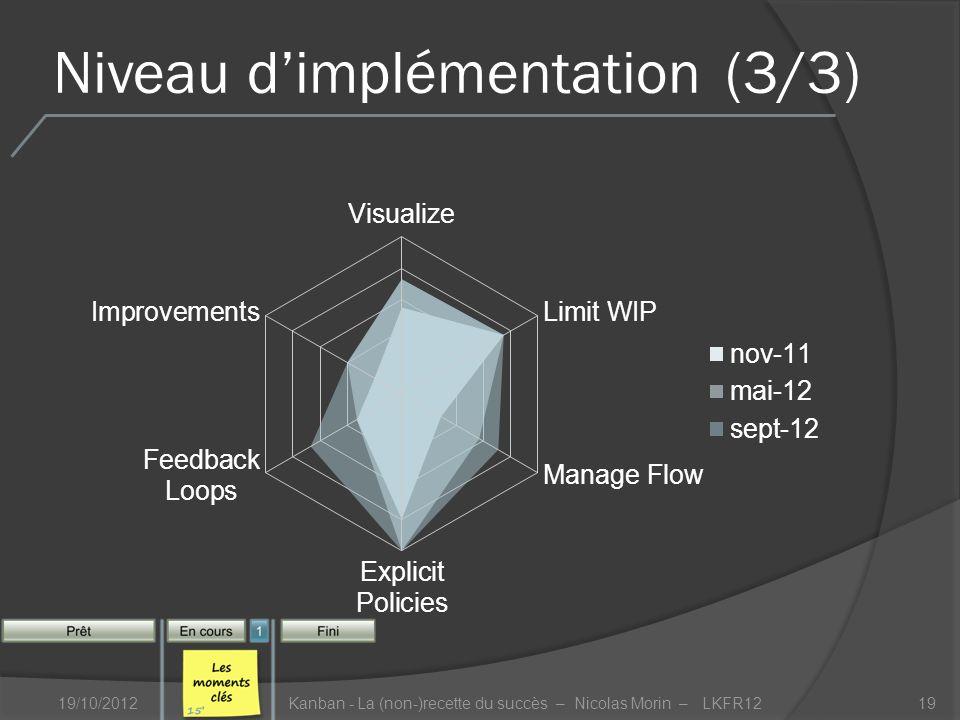 Niveau dimplémentation(3/3) 19/10/2012Kanban - La (non-)recette du succès – Nicolas Morin – LKFR1219