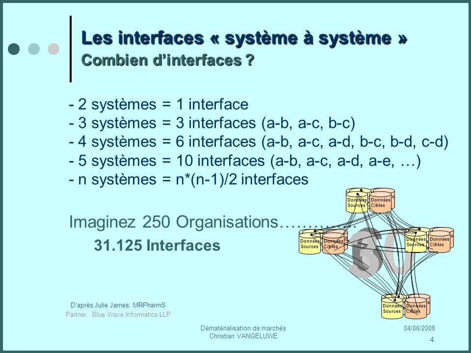 04/06/2008Dématérialisation ds marchés Christian VANGELUWE Les interfaces « système à système » Combien dinterfaces .