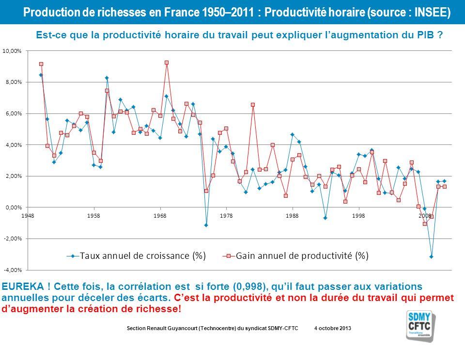 Section Renault Guyancourt (Technocentre) du syndicat SDMY-CFTC 4 octobre 2013 Production de richesses en France 1950–2011 : Productivité horaire (source : INSEE) Est-ce que la productivité horaire du travail peut expliquer laugmentation du PIB .