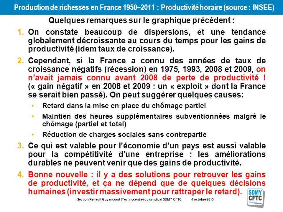 Section Renault Guyancourt (Technocentre) du syndicat SDMY-CFTC 4 octobre 2013 Production de richesses en France 1950–2011 : Productivité horaire (source : INSEE) Quelques remarques sur le graphique précédent : 1.On constate beaucoup de dispersions, et une tendance globalement décroissante au cours du temps pour les gains de productivité (idem taux de croissance).