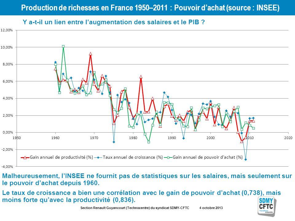 Section Renault Guyancourt (Technocentre) du syndicat SDMY-CFTC 4 octobre 2013 Production de richesses en France 1950–2011 : Pouvoir dachat (source : INSEE) Y a-t-il un lien entre laugmentation des salaires et le PIB .