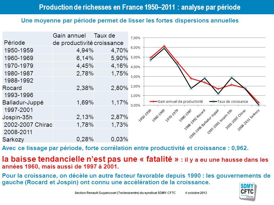 Section Renault Guyancourt (Technocentre) du syndicat SDMY-CFTC 4 octobre 2013 Production de richesses en France 1950–2011 : analyse par période Une moyenne par période permet de lisser les fortes dispersions annuelles Avec ce lissage par période, forte corrélation entre productivité et croissance : 0,962.