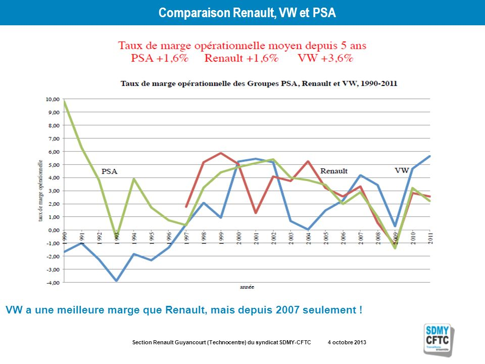 Section Renault Guyancourt (Technocentre) du syndicat SDMY-CFTC 4 octobre 2013 Comparaison Renault, VW et PSA VW a une meilleure marge que Renault, mais depuis 2007 seulement !