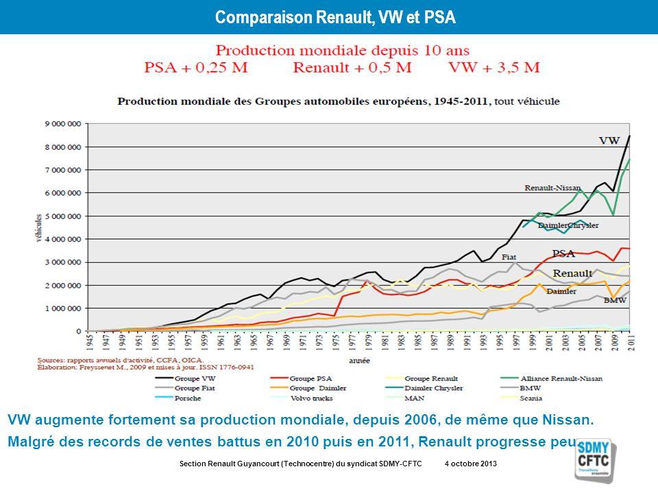 Section Renault Guyancourt (Technocentre) du syndicat SDMY-CFTC 4 octobre 2013 Comparaison Renault, VW et PSA VW augmente fortement sa production mondiale, depuis 2006, de même que Nissan.