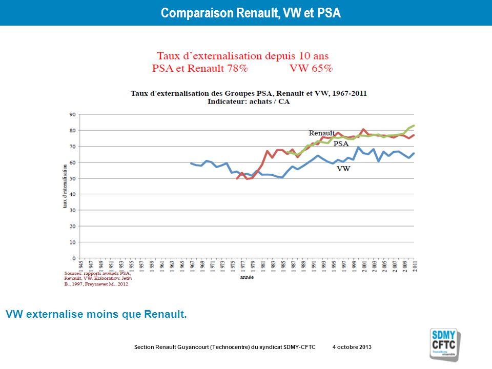 Section Renault Guyancourt (Technocentre) du syndicat SDMY-CFTC 4 octobre 2013 Comparaison Renault, VW et PSA VW externalise moins que Renault.