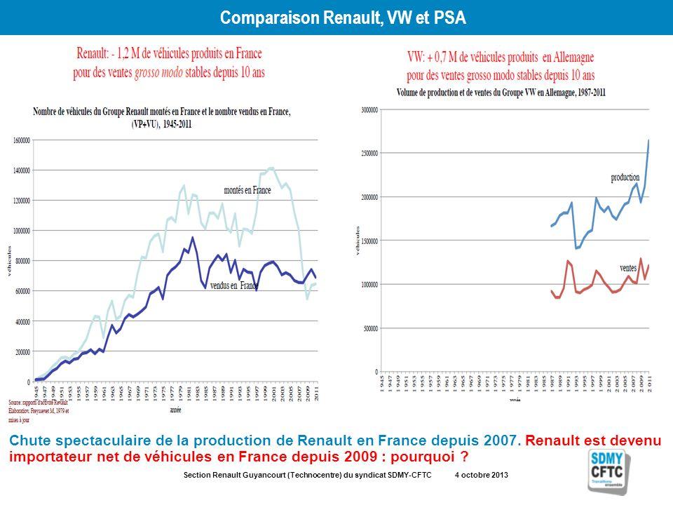 Section Renault Guyancourt (Technocentre) du syndicat SDMY-CFTC 4 octobre 2013 Comparaison Renault, VW et PSA Chute spectaculaire de la production de
