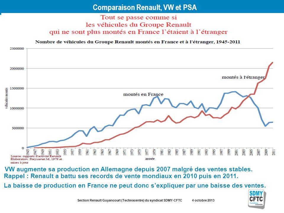 Section Renault Guyancourt (Technocentre) du syndicat SDMY-CFTC 4 octobre 2013 Comparaison Renault, VW et PSA Rappel : Renault a battu ses records de vente mondiaux en 2010 puis en 2011.