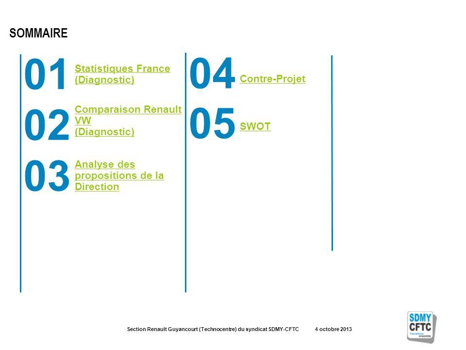 Section Renault Guyancourt (Technocentre) du syndicat SDMY-CFTC 4 octobre 2013 01 Statistiques France (Diagnostic) 02 Comparaison Renault VW (Diagnostic) 03 SOMMAIRE Analyse des propositions de la Direction 04 Contre-Projet 05 SWOT