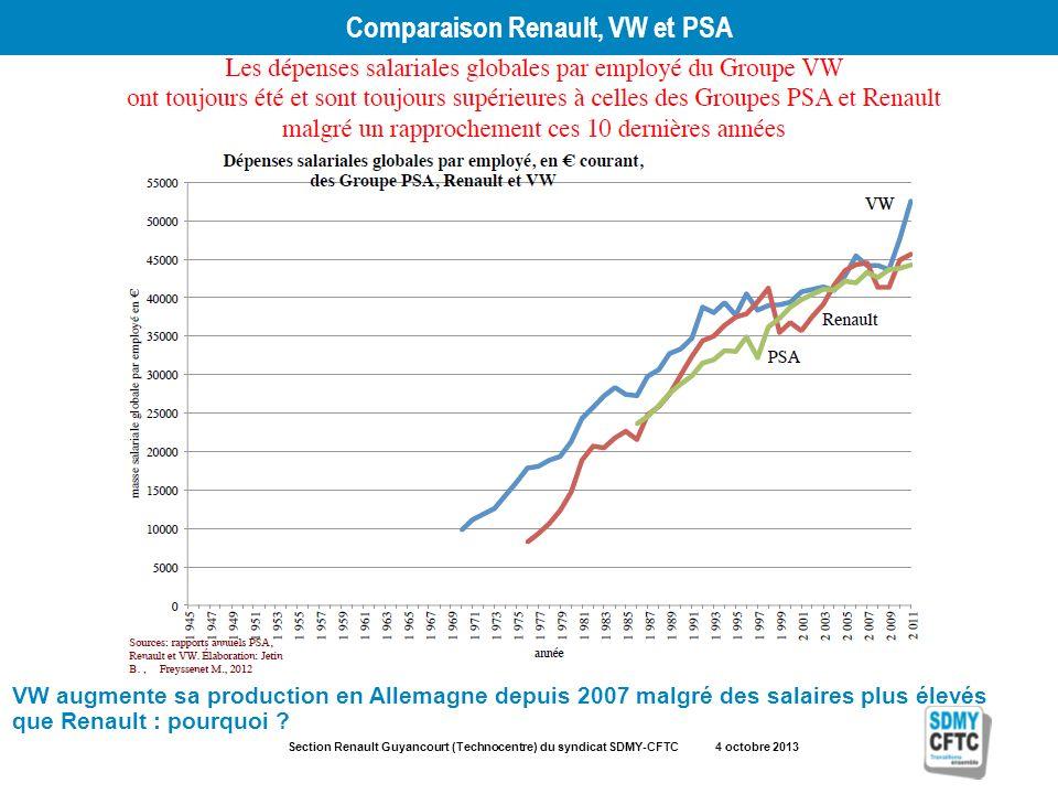 Section Renault Guyancourt (Technocentre) du syndicat SDMY-CFTC 4 octobre 2013 Comparaison Renault, VW et PSA VW augmente sa production en Allemagne depuis 2007 malgré des salaires plus élevés que Renault : pourquoi ?