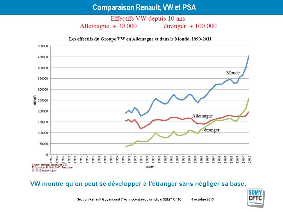 Section Renault Guyancourt (Technocentre) du syndicat SDMY-CFTC 4 octobre 2013 Comparaison Renault, VW et PSA VW montre quon peut se développer à létr