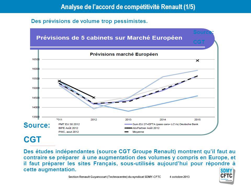 Section Renault Guyancourt (Technocentre) du syndicat SDMY-CFTC 4 octobre 2013 Analyse de laccord de compétitivité Renault (1/5) Des prévisions de volume trop pessimistes.