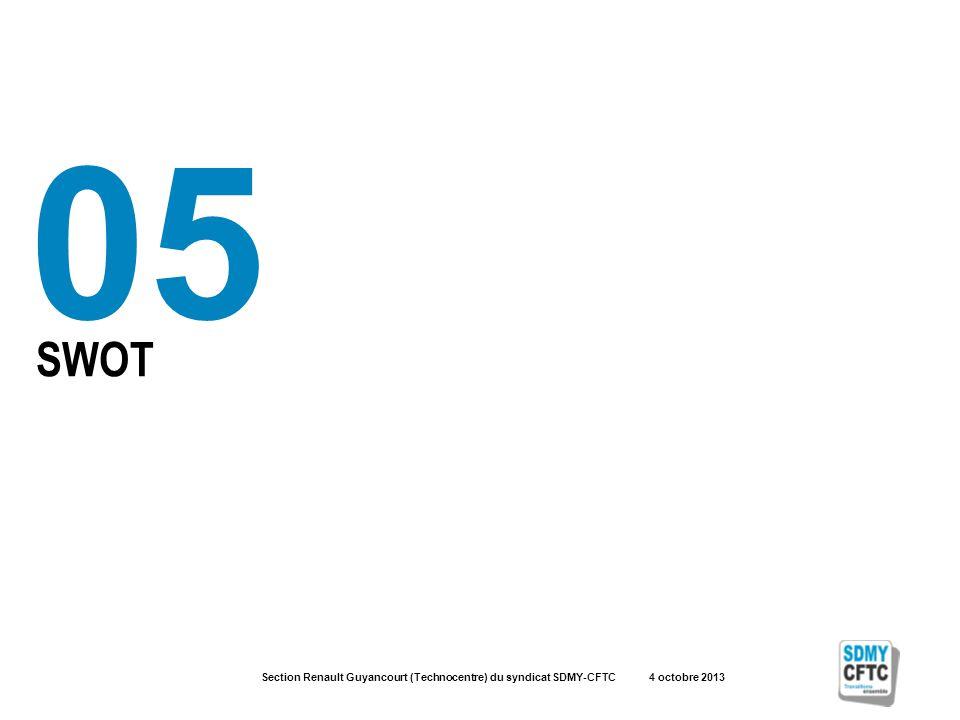 Section Renault Guyancourt (Technocentre) du syndicat SDMY-CFTC 4 octobre 2013 SWOT 05