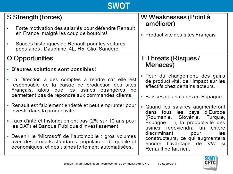 Section Renault Guyancourt (Technocentre) du syndicat SDMY-CFTC 4 octobre 2013 SWOT S Strength (forces) Forte motivation des salariés pour défendre Renault en France, malgré les coup de boutoirs!.