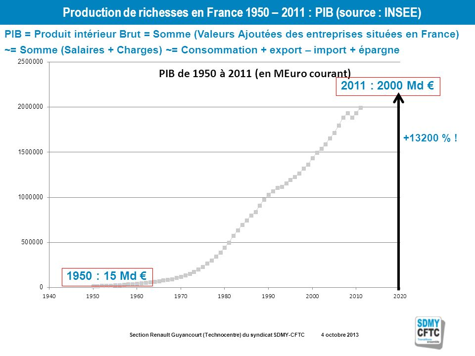 Section Renault Guyancourt (Technocentre) du syndicat SDMY-CFTC 4 octobre 2013 Production de richesses en France 1950 – 2011 : PIB (source : INSEE) 1950 : 15 Md 2011 : 2000 Md +13200 % .