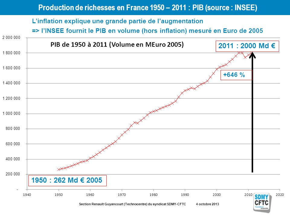 Section Renault Guyancourt (Technocentre) du syndicat SDMY-CFTC 4 octobre 2013 Production de richesses en France 1950 – 2011 : PIB (source : INSEE) 1950 : 262 Md 2005 2011 : 2000 Md +646 % Linflation explique une grande partie de laugmentation => lINSEE fournit le PIB en volume (hors inflation) mesuré en Euro de 2005